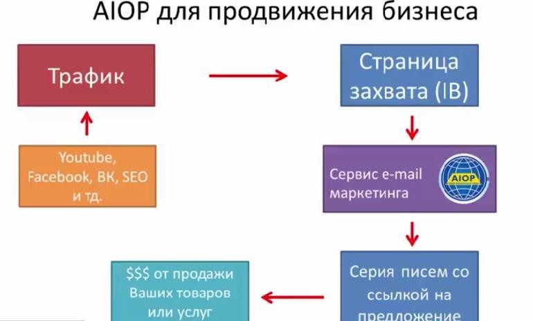 Сервис Email маркетинга AIOP