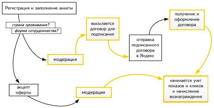 Регистрация в РСЯ