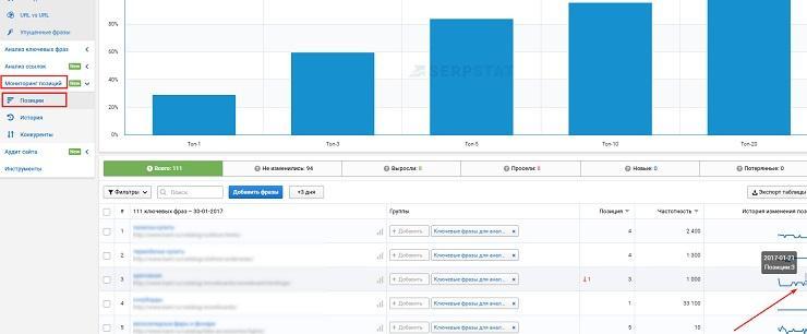 Serpstat мониторинг позиций сайта